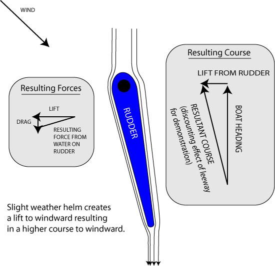 Hydrodynamic Advantage from the Rudder
